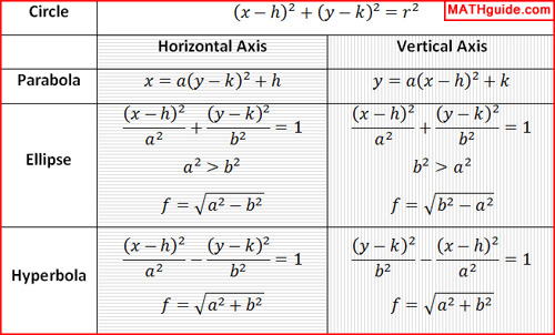 General Form To Standard Form Mathguide