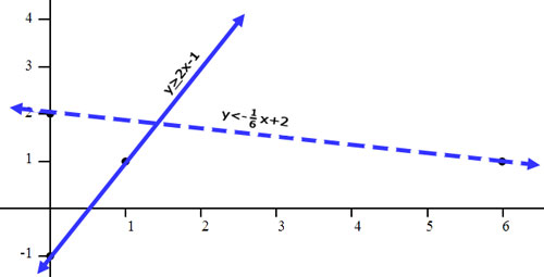 Graphing Inequalities Lessons By Mathguide